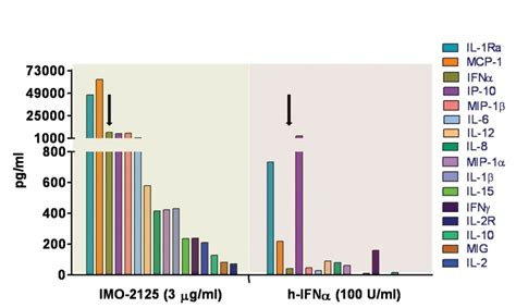 HCV New Drugs: IMO-2125 induces strong Th1-type (T helper