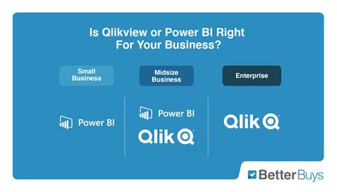 Compare Qlikview and Power BI 2021