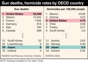 What are the chances of a mass shooting in Japan?   The