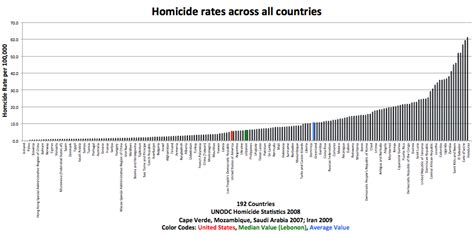Comparing murder rates and gun ownership across countries