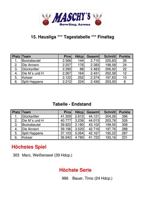 aktuelle Tabelle - Maschy`s Bowling Arena Würzburg