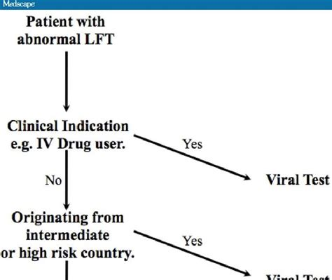 HCV New Drugs: Should Patients with Abnormal Liver